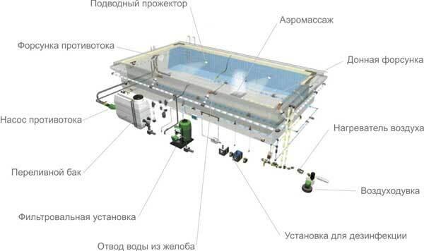 Строительство бассейнов с переливом (переливного бассейна) является...